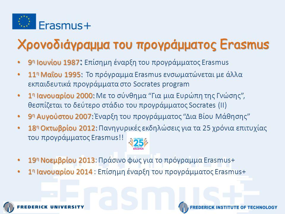 Χρονοδιάγραμμα του προγράμματος Erasmus