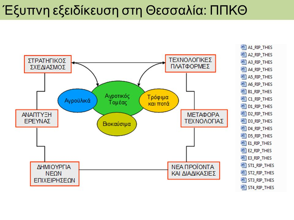 Έξυπνη εξειδίκευση στη Θεσσαλία: ΠΠΚΘ