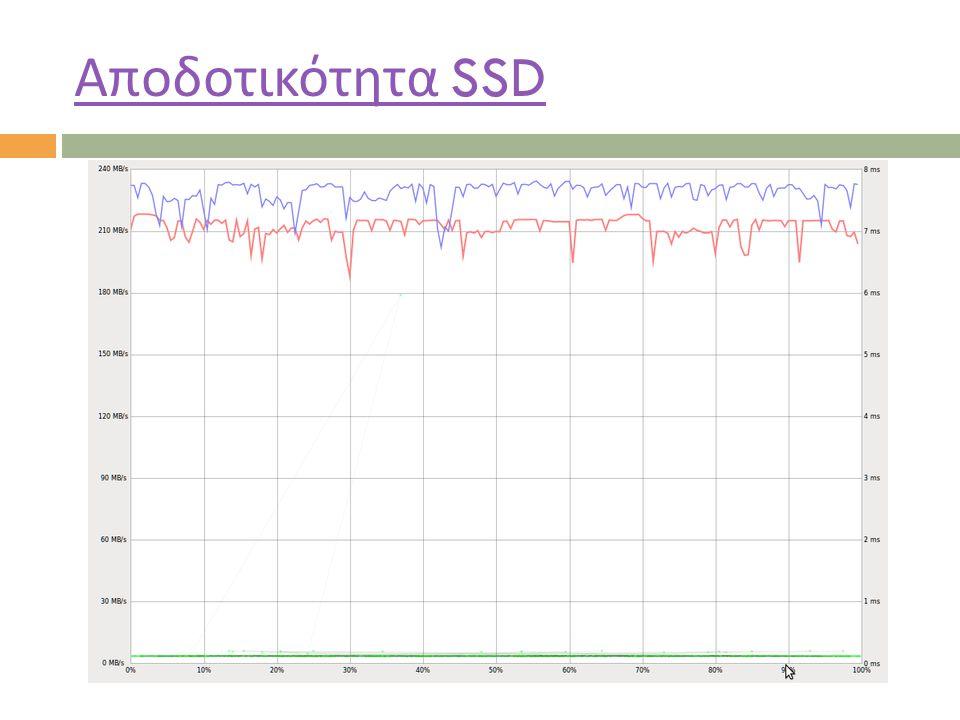 Αποδοτικότητα SSD