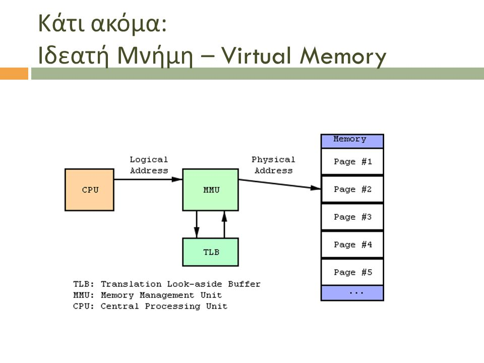 Κάτι ακόμα: Ιδεατή Μνήμη – Virtual Memory