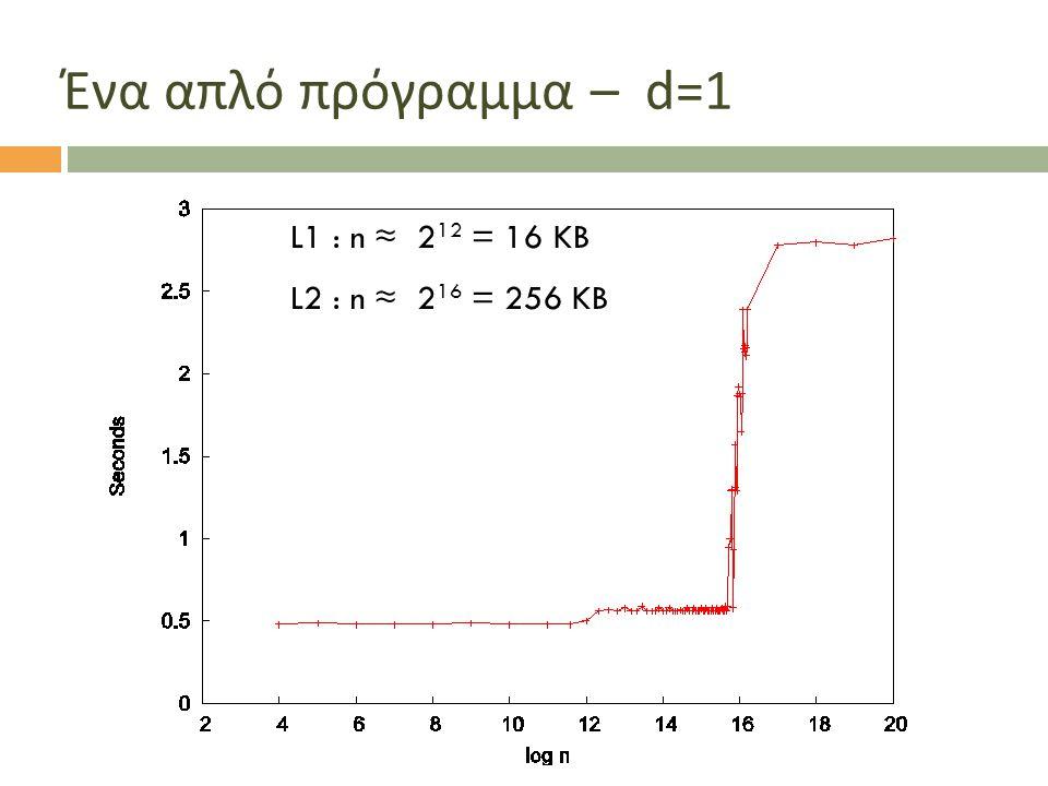 Ένα απλό πρόγραμμα – d=1 L1 : n ≈ 212 = 16 KB L2 : n ≈ 216 = 256 KB