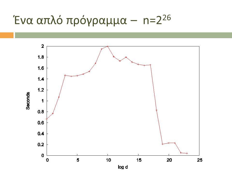 Ένα απλό πρόγραμμα – n=226 Lot of hardware design fluences the running time.