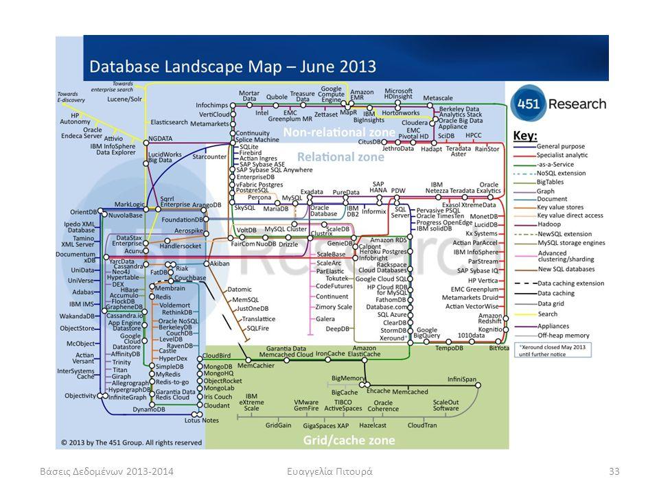 Βάσεις Δεδομένων 2013-2014 Ευαγγελία Πιτουρά