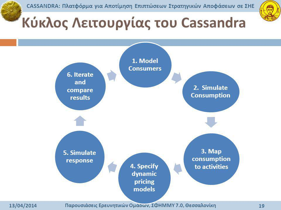 Κύκλος Λειτουργίας του Cassandra