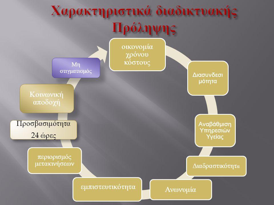 Χαρακτηριστικά διαδικτυακής Πρόληψης