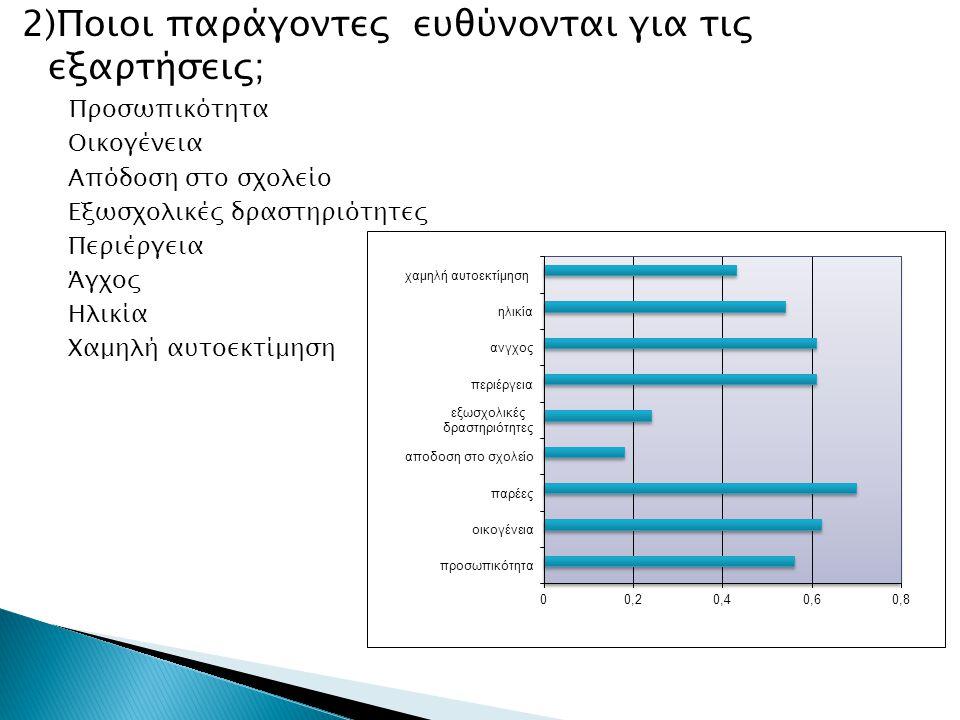 2)Ποιοι παράγοντες ευθύνονται για τις εξαρτήσεις;