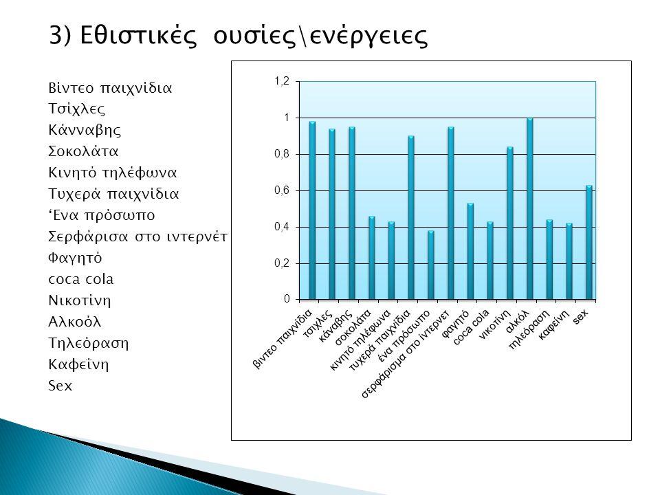 3) Εθιστικές ουσίες\ενέργειες