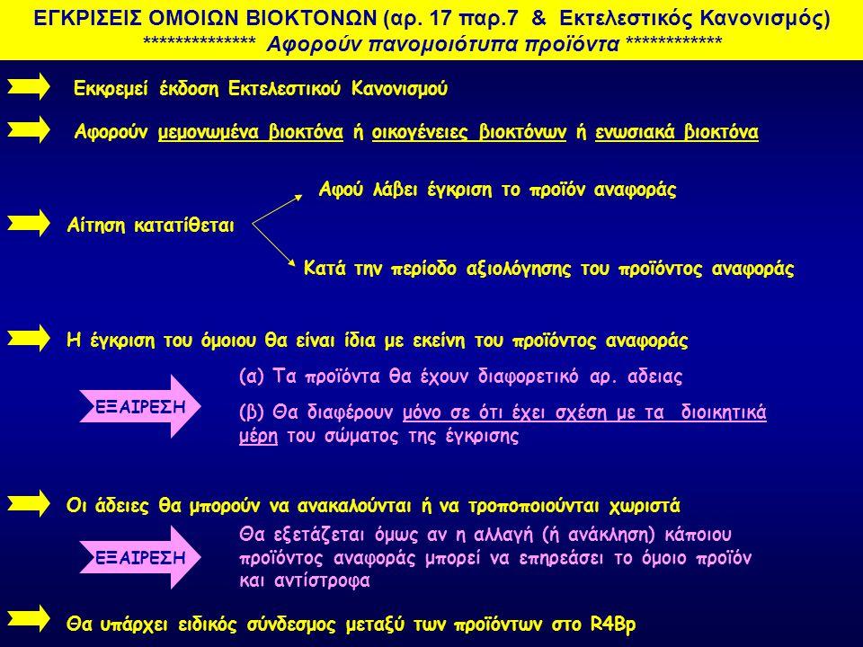 ΕΓΚΡΙΣΕΙΣ ΟΜΟΙΩΝ ΒΙΟΚΤΟΝΩΝ (αρ. 17 παρ. 7 & Εκτελεστικός Κανονισμός)