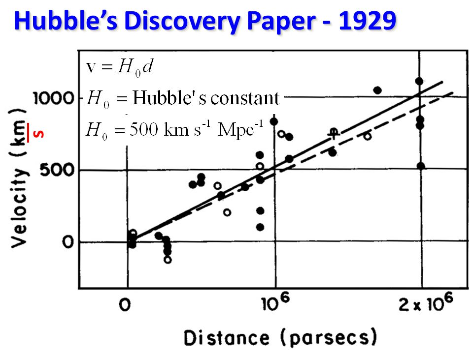 Hubble's Discovery Paper - 1929