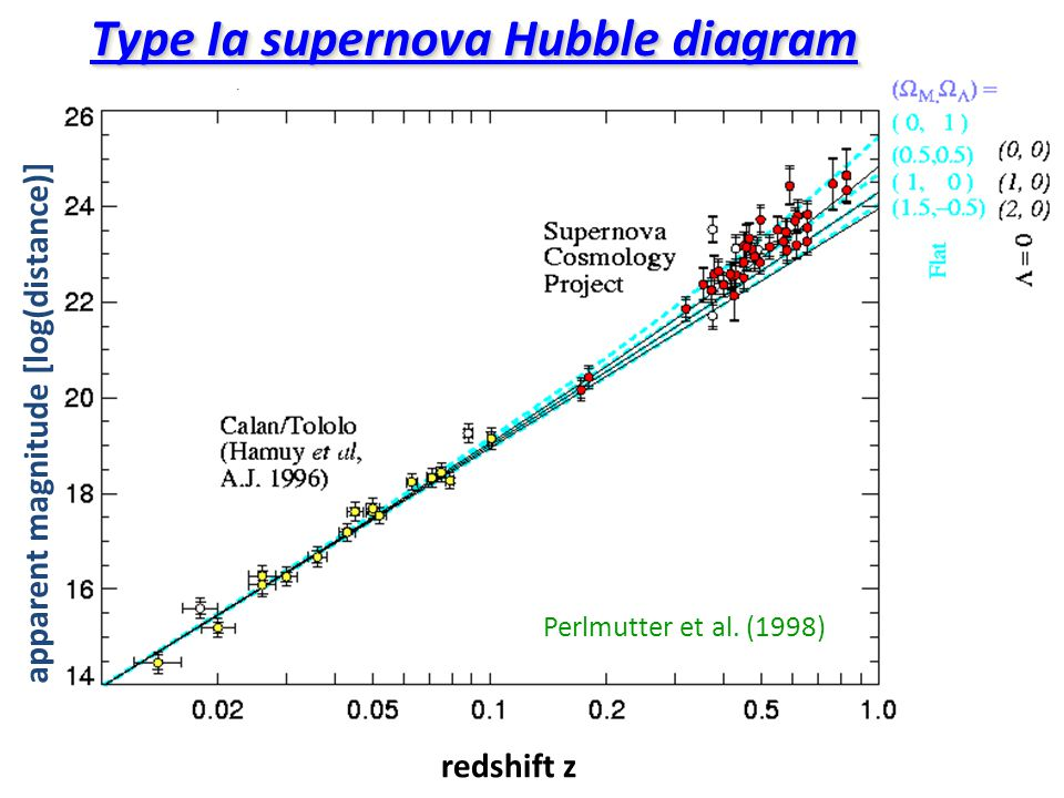 Type Ia supernova Hubble diagram