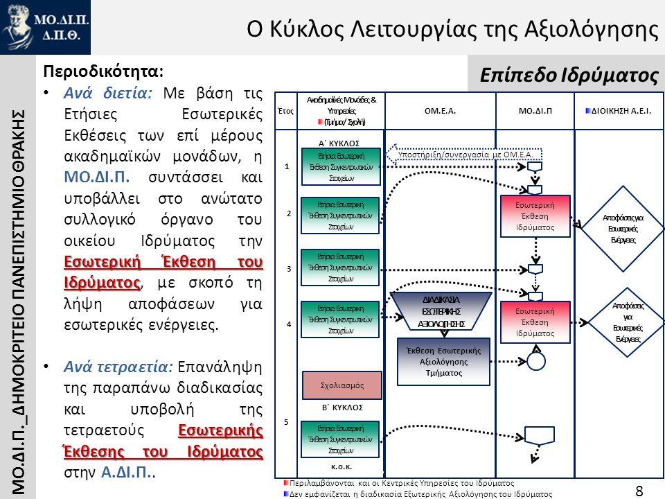 Ο Κύκλος Λειτουργίας της Αξιολόγησης