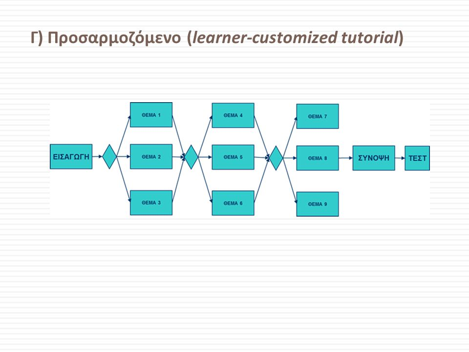 Γ) Προσαρμοζόμενο (learner-customized tutorial)