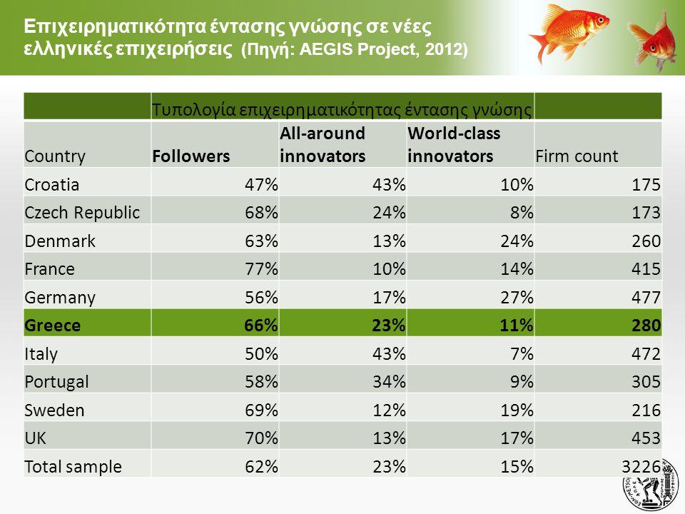 Επιχειρηματικότητα έντασης γνώσης σε νέες ελληνικές επιχειρήσεις (Πηγή: AEGIS Project, 2012)