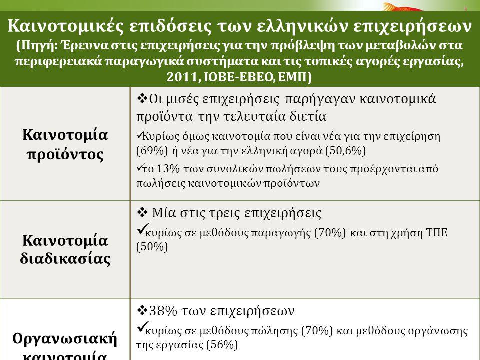 Καινοτομικές επιδόσεις των ελληνικών επιχειρήσεων