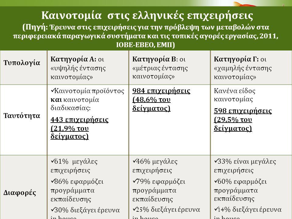 Καινοτομία στις ελληνικές επιχειρήσεις