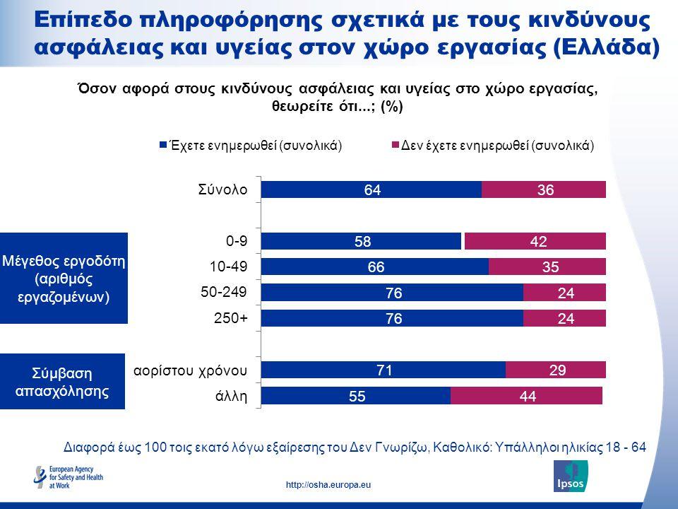 Μέγεθος εργοδότη (αριθμός εργαζομένων)