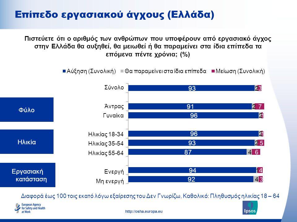 Επίπεδο εργασιακού άγχους (Ελλάδα)