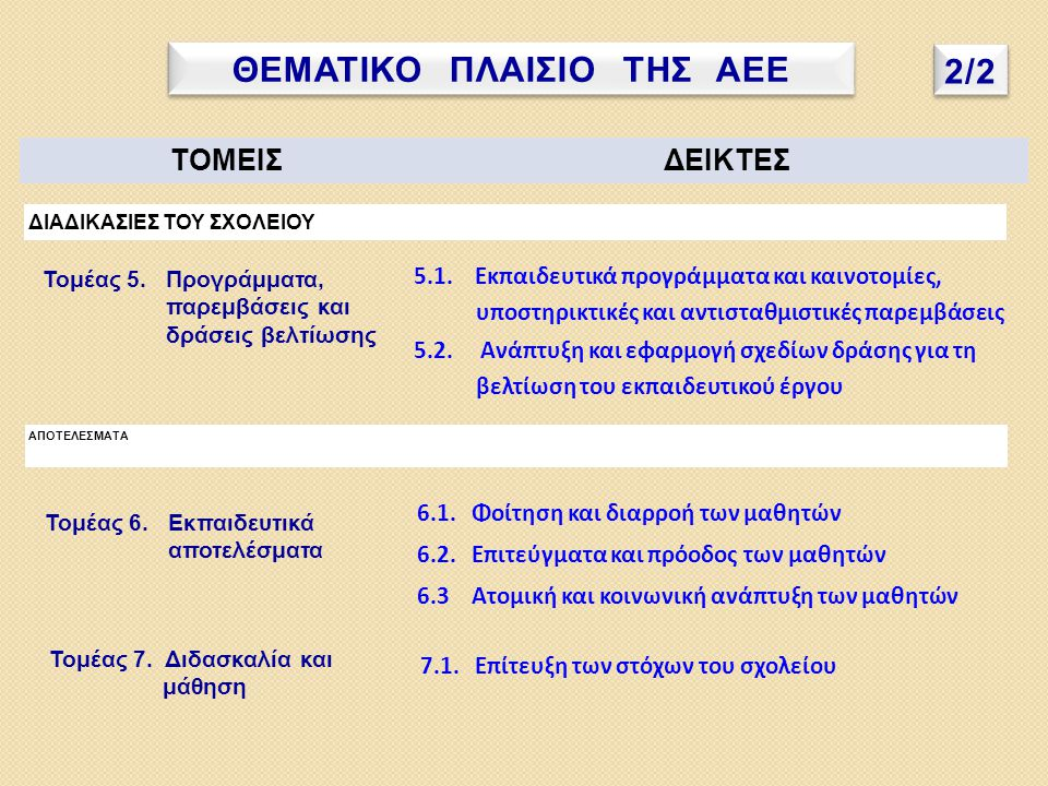 ΘΕΜΑΤΙΚΟ ΠΛΑΙΣΙΟ ΤΗΣ ΑΕΕ