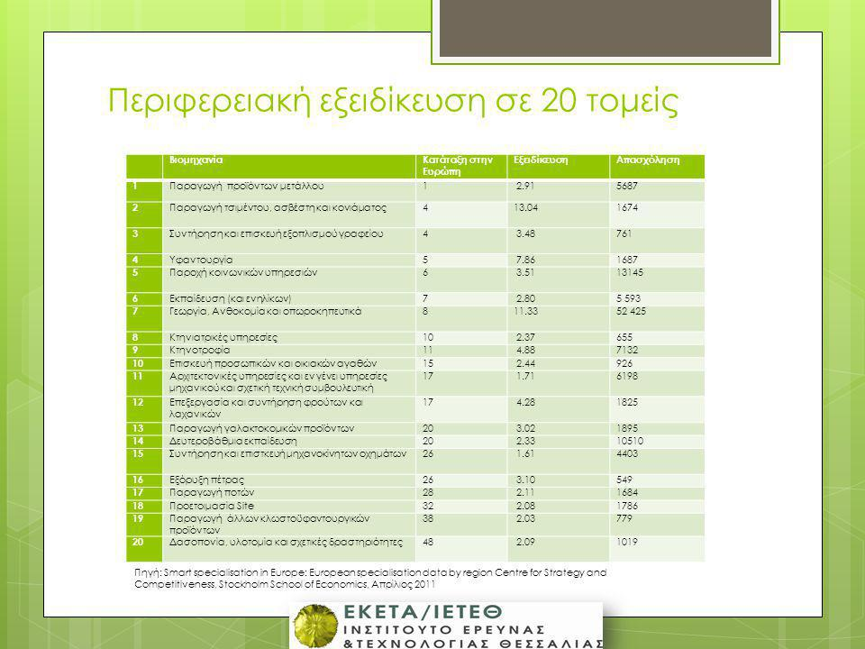 Περιφερειακή εξειδίκευση σε 20 τομείς