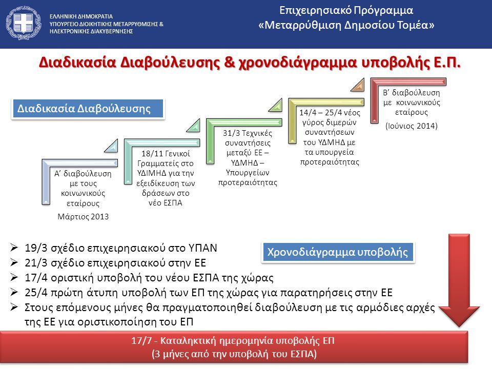 Διαδικασία Διαβούλευσης & χρονοδιάγραμμα υποβολής Ε.Π.