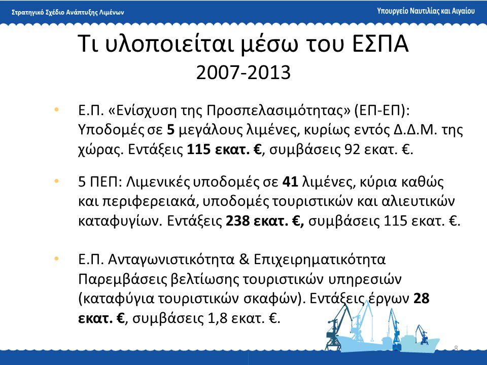 Τι υλοποιείται μέσω του ΕΣΠΑ 2007-2013