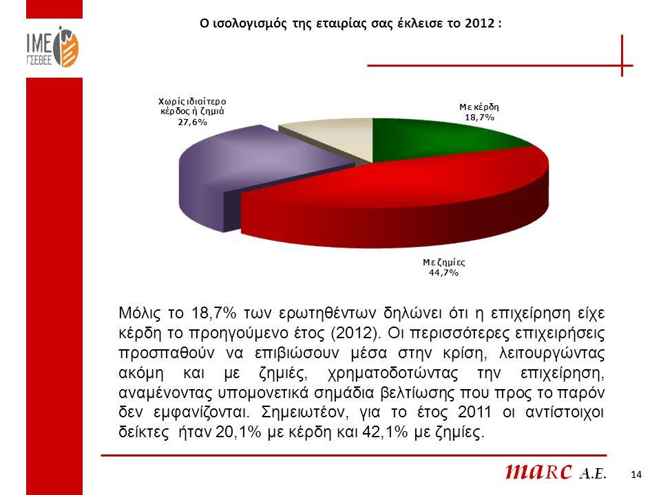 Ο ισολογισμός της εταιρίας σας έκλεισε το 2012 :