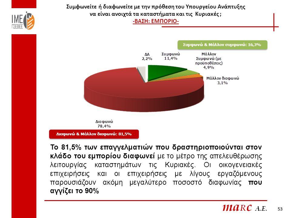 Συμφωνώ & Μάλλον συμφωνώ: 16,3% Διαφωνώ & Μάλλον διαφωνώ: 81,5%