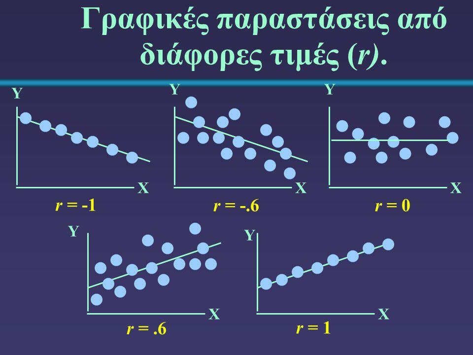 Γραφικές παραστάσεις από διάφορες τιμές (r).