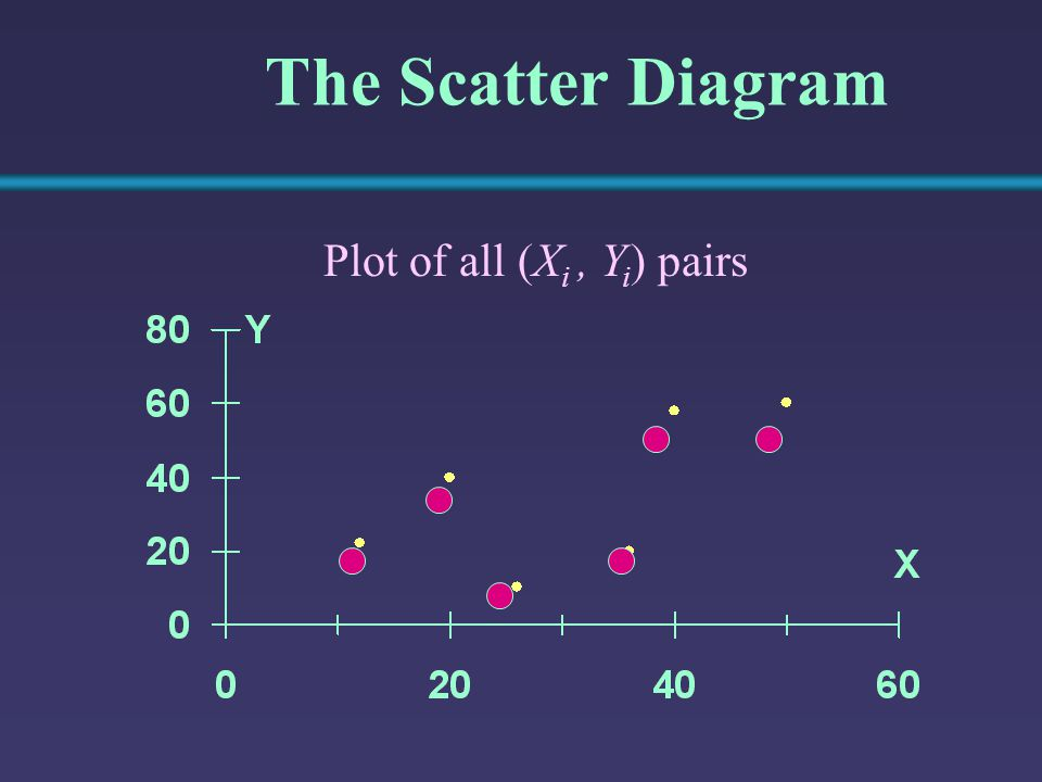 The Scatter Diagram Plot of all (Xi , Yi) pairs