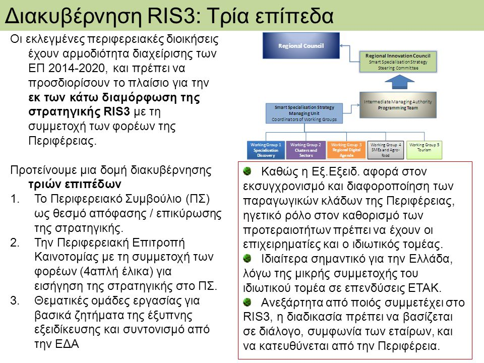 Διακυβέρνηση RIS3: Τρία επίπεδα