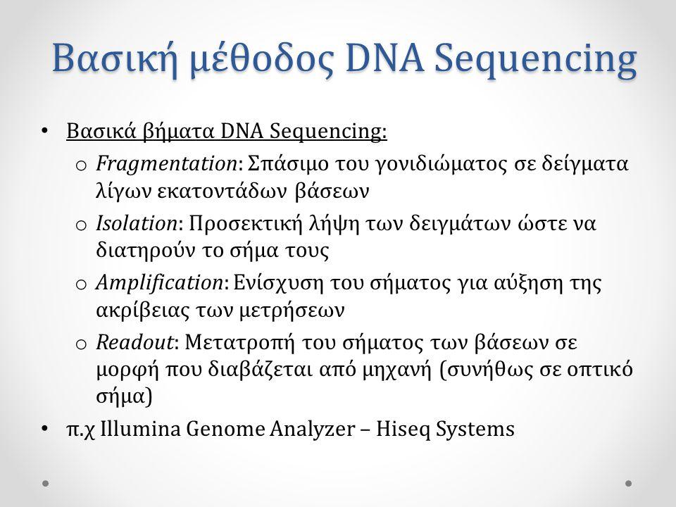Βασική μέθοδος DNA Sequencing