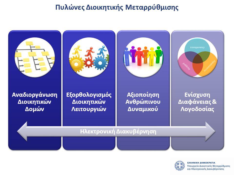 Πυλώνες Διοικητικής Μεταρρύθμισης