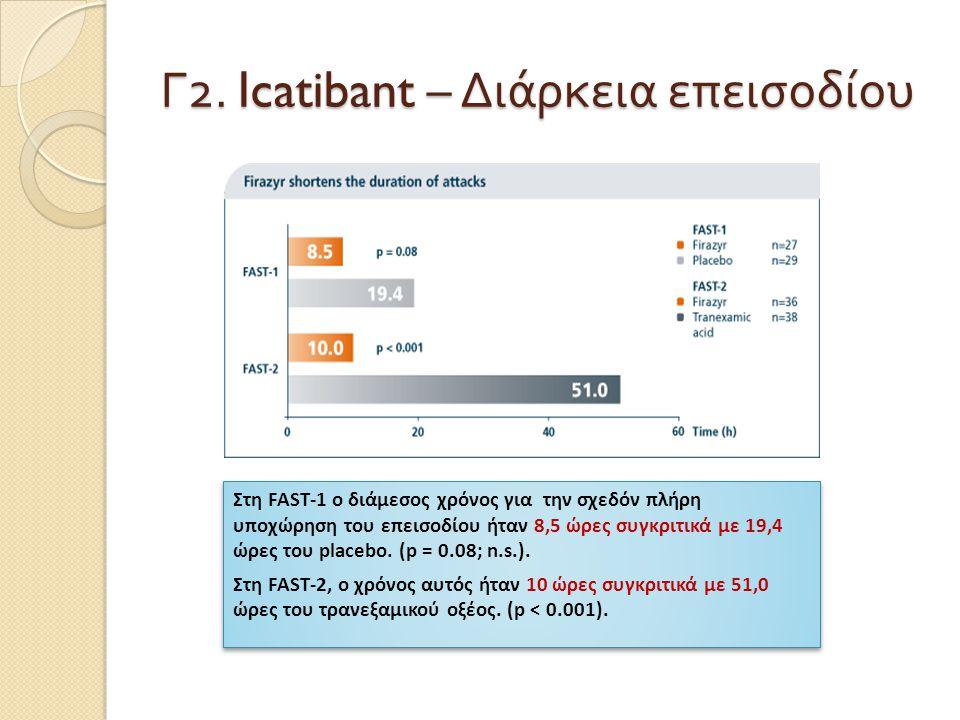 Γ2. Icatibant – Διάρκεια επεισοδίου