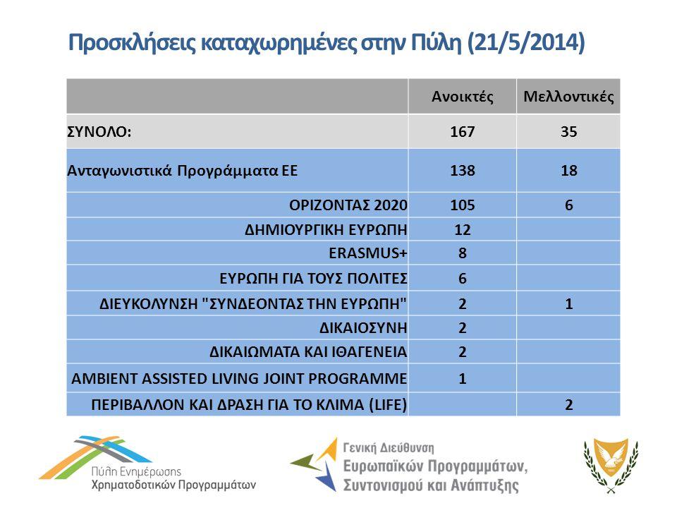 Προσκλήσεις καταχωρημένες στην Πύλη (21/5/2014)
