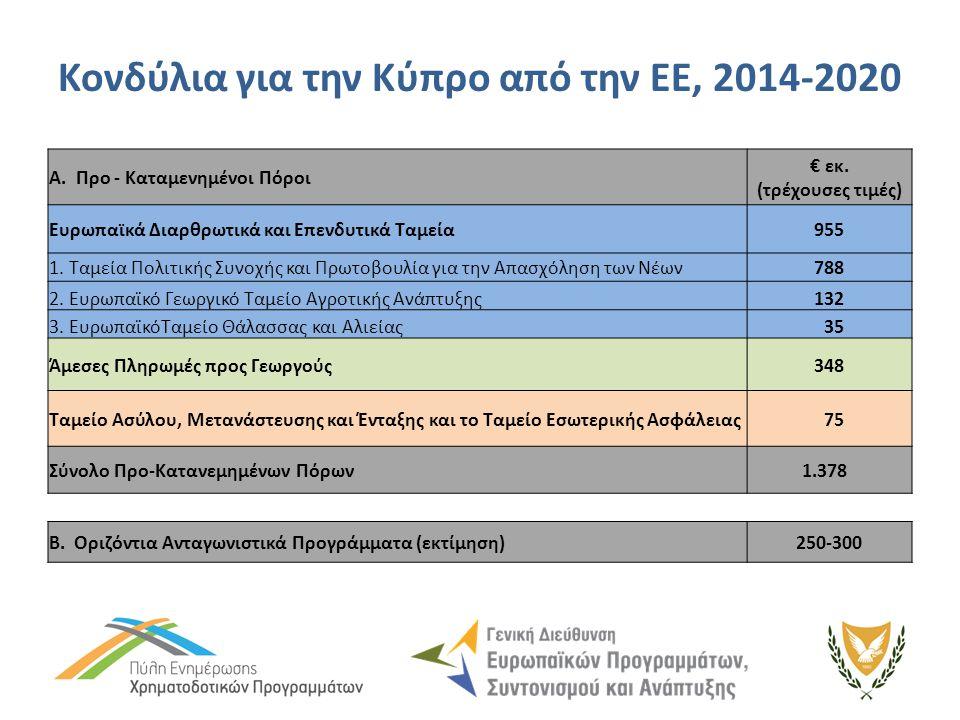 Κονδύλια για την Κύπρο από την ΕΕ, 2014-2020