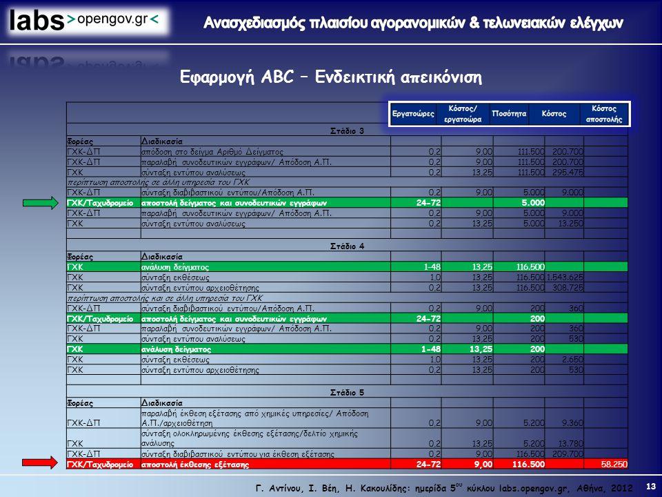 Εφαρμογή ABC – Ενδεικτική απεικόνιση