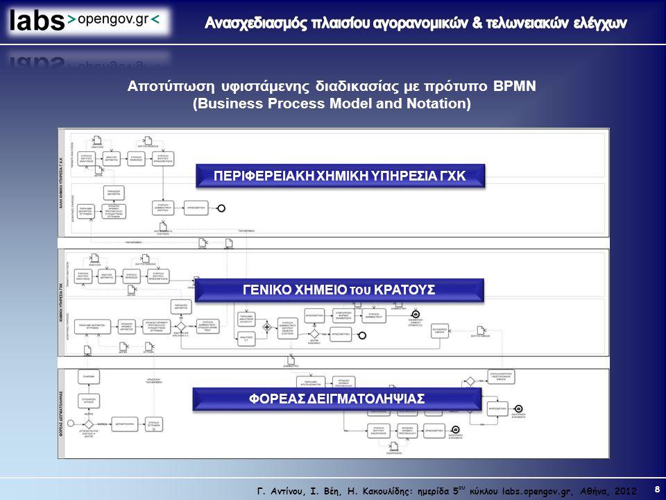 Αποτύπωση υφιστάμενης διαδικασίας με πρότυπο BPMN (Business Process Model and Notation)