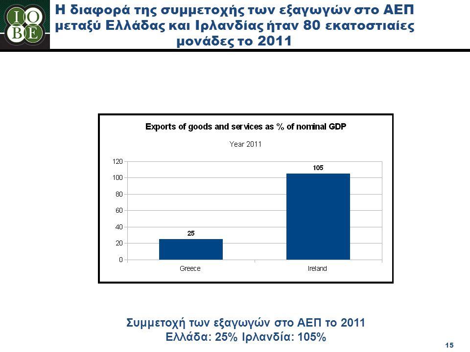 Συμμετοχή των εξαγωγών στο ΑΕΠ το 2011 Ελλάδα: 25% Ιρλανδία: 105%