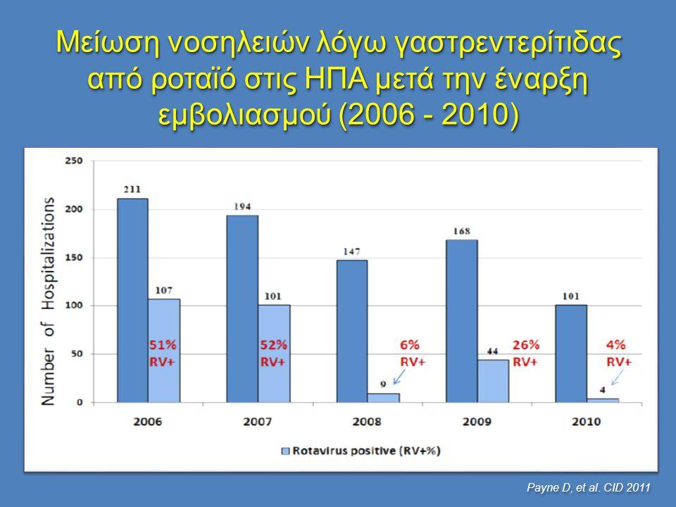 Μείωση νοσηλειών λόγω γαστρεντερίτιδας από ροταϊό στις ΗΠΑ μετά την έναρξη εμβολιασμού (2006 - 2010)
