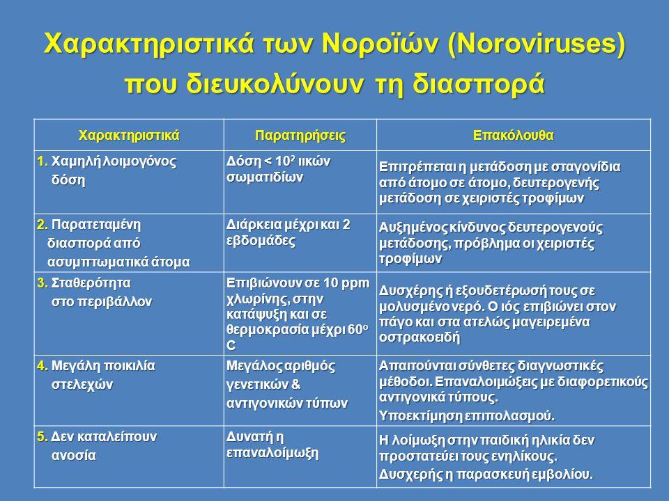 Χαρακτηριστικά των Νοροϊών (Noroviruses) που διευκολύνουν τη διασπορά