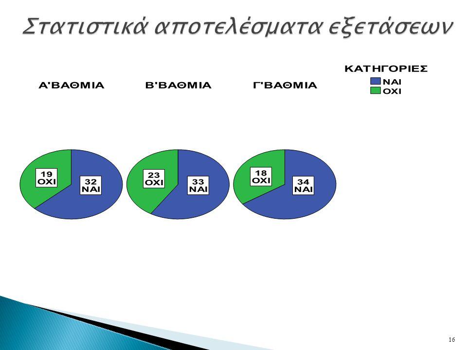 Στατιστικά αποτελέσματα εξετάσεων