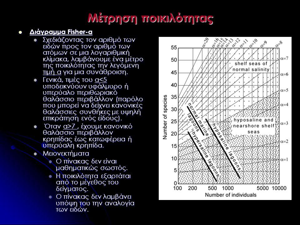 Μέτρηση ποικιλότητας Διάγραμμα Fisher-α