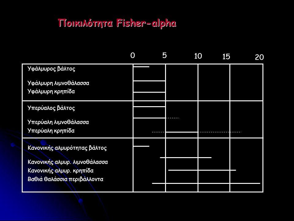 Ποικιλότητα Fisher-alpha