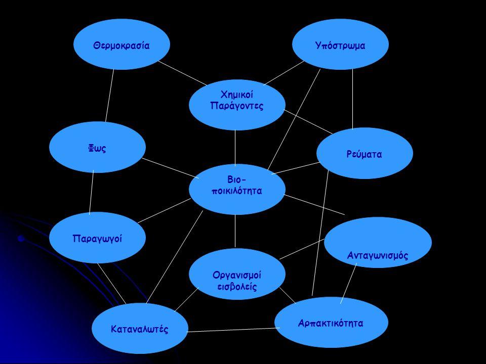 Θερμοκρασία Υπόστρωμα. Χημικοί. Παράγοντες. Φως. Ρεύματα. Βιο- ποικιλότητα. Παραγωγοί. Ανταγωνισμός.