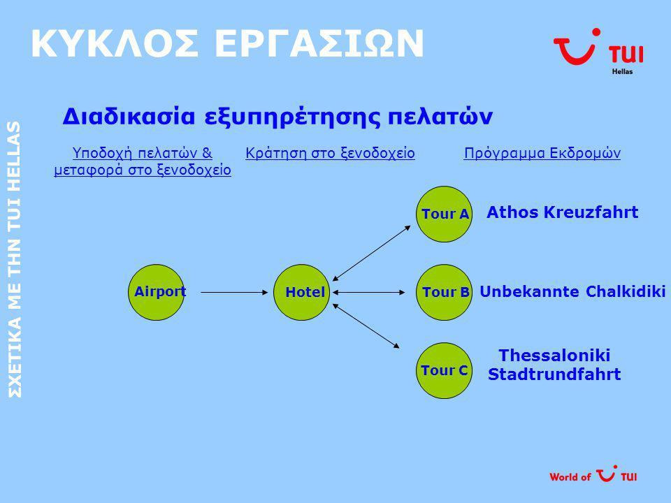 ΣΧΕΤΙΚΑ ΜΕ ΤΗΝ TUI HELLAS Thessaloniki Stadtrundfahrt