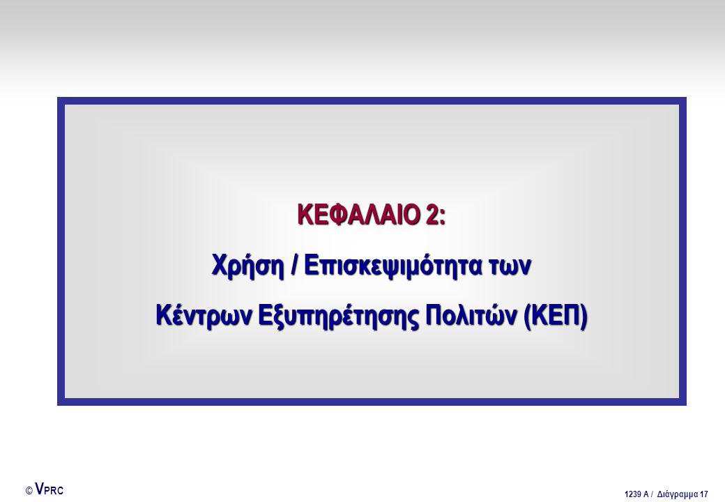 Χρήση / Επισκεψιμότητα των Κέντρων Εξυπηρέτησης Πολιτών (ΚΕΠ)