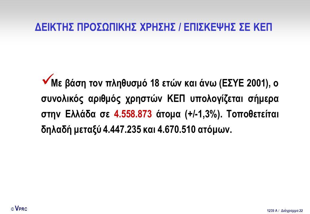 ΔΕΙΚΤΗΣ ΠΡΟΣΩΠΙΚΗΣ ΧΡΗΣΗΣ / ΕΠΙΣΚΕΨΗΣ ΣΕ ΚΕΠ