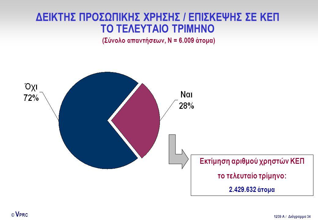 Εκτίμηση αριθμού χρηστών ΚΕΠ