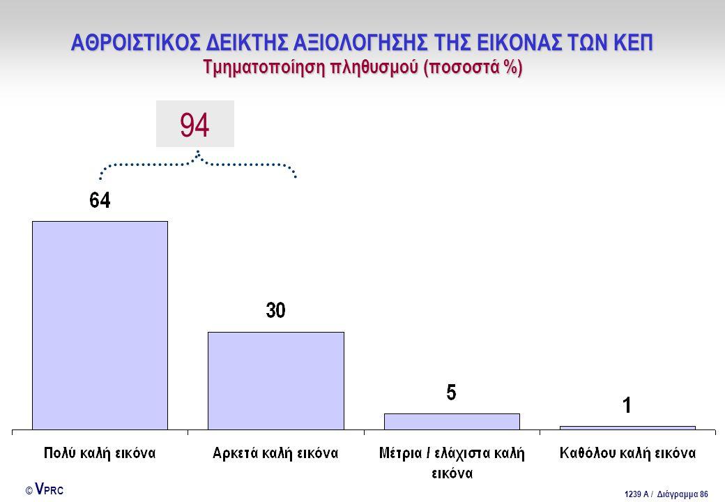 ΑΘΡΟΙΣΤΙΚΟΣ ΔΕΙΚΤΗΣ ΑΞΙΟΛΟΓΗΣΗΣ ΤΗΣ ΕΙΚΟΝΑΣ ΤΩΝ ΚΕΠ Τμηματοποίηση πληθυσμού (ποσοστά %)