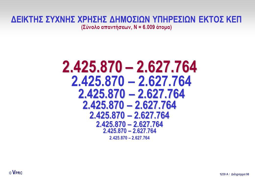 ΔΕΙΚΤΗΣ ΣΥΧΝΗΣ ΧΡΗΣΗΣ ΔΗΜΟΣΙΩΝ ΥΠΗΡΕΣΙΩΝ ΕΚΤΟΣ ΚΕΠ (Σύνολο απαντήσεων, Ν = 6.009 άτομα)